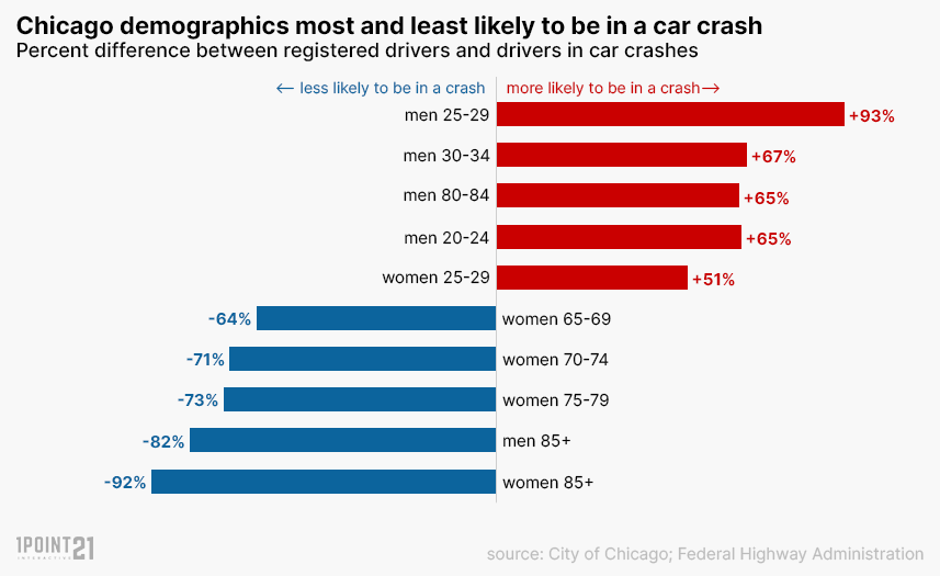Age and gender of car crash drivers